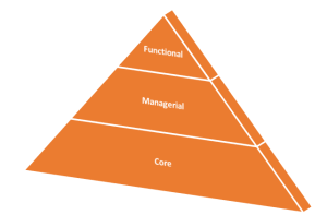 Competency Pyramid