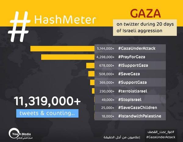 Tahukah Anda Telah Berhasil Mengubah Persepsi Dunia atas Konflik Israel-Palestina Melalui Media Sosial? (4/6)